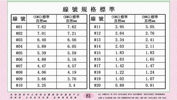 Kam fung metal manufactory ltd wire size chart remark generally the wire guage for brass refers swg standard and iron refers dwg standard swgbwg keyboard keysfo Choice Image